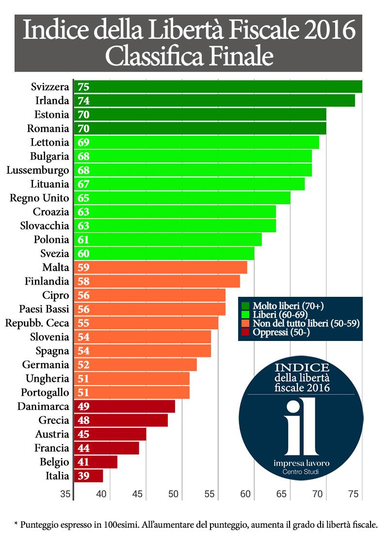 classifica fiscale europa